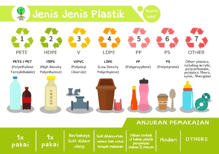 Image result for jenis jenis plastik dan contohnya